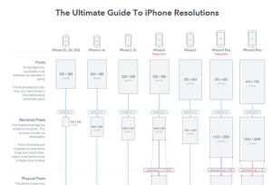 iphone-resolutions-guide